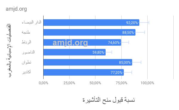 تأشيرة اسبانبا من المغرب