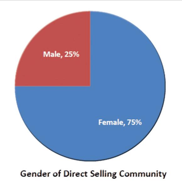 النساء في البيع المباشر