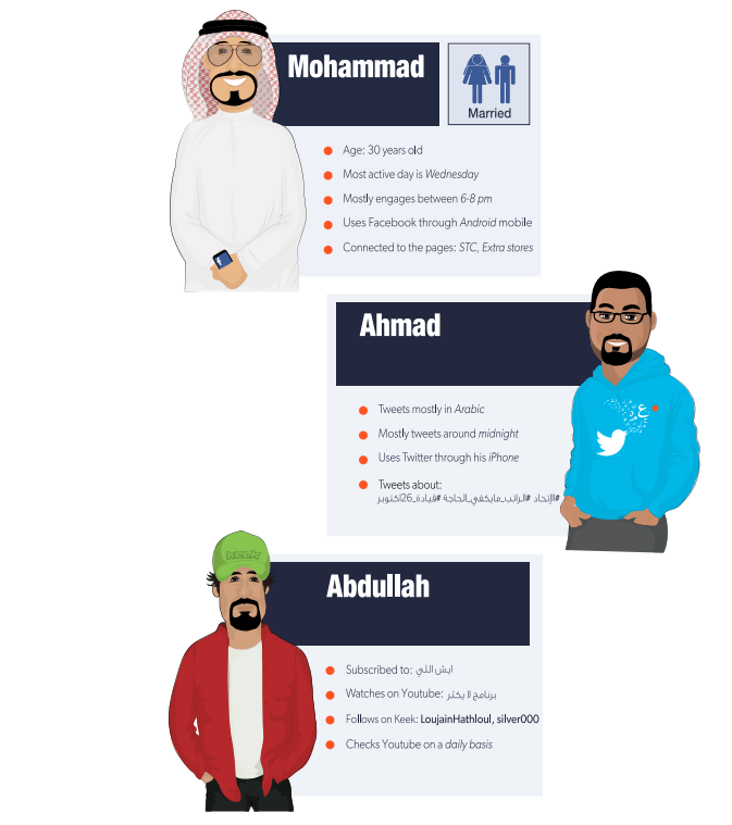 Getting to Know Social media Saudis