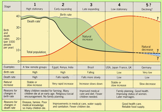 Demographic Transition Model Ap Human Geography Click For Home Page