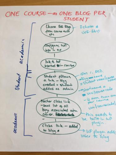 One course / One blog per student