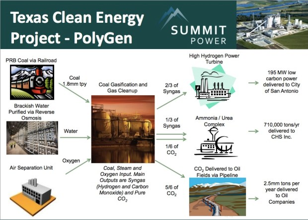 Image: from a Summit Power / Texas Clean Energy Project presentation at the TSCPA Energy Conference (no longer available online).