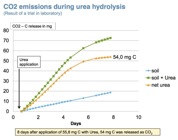 CO2 emissions of urea-Yara
