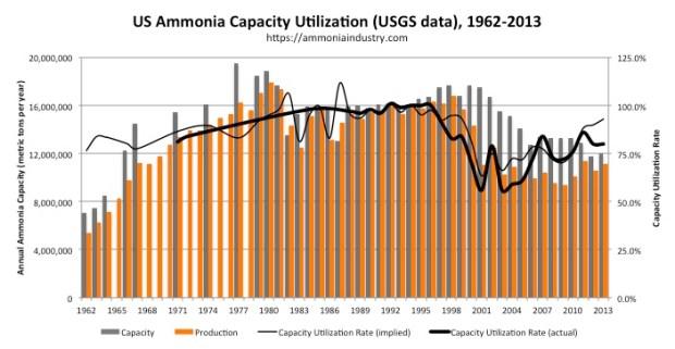 US Ammonia Capacity Utilization actual