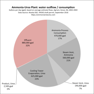 Ammonia-urea plant, water outflows. Click to embiggen.