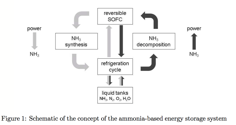 Ammonia For Energy Storage Economic And Technical Analysis