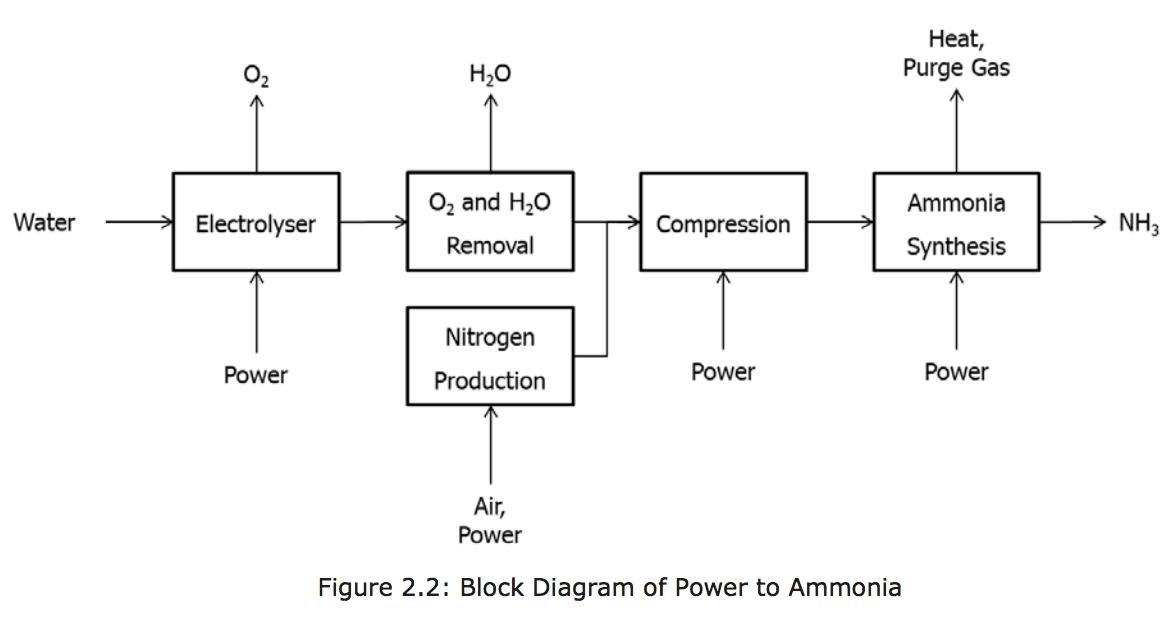 Power To Ammonia  Alternative Synthesis Technologies