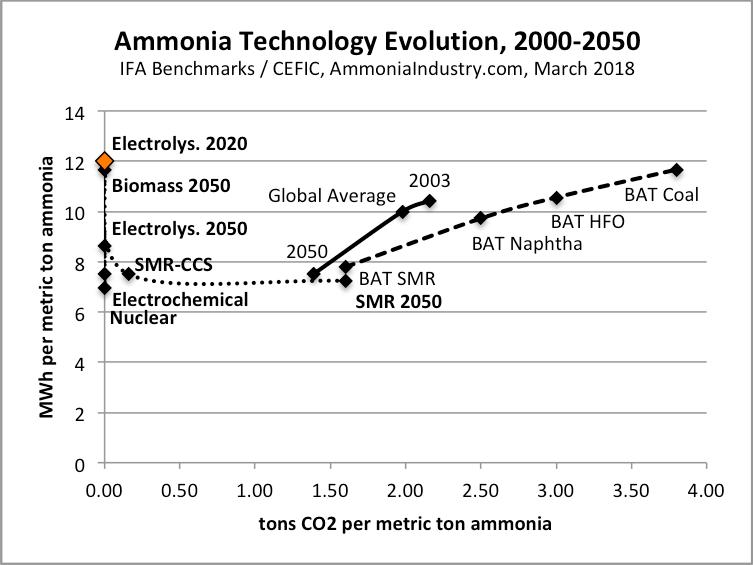 Ammonia technology portfolio: optimize for energy efficiency