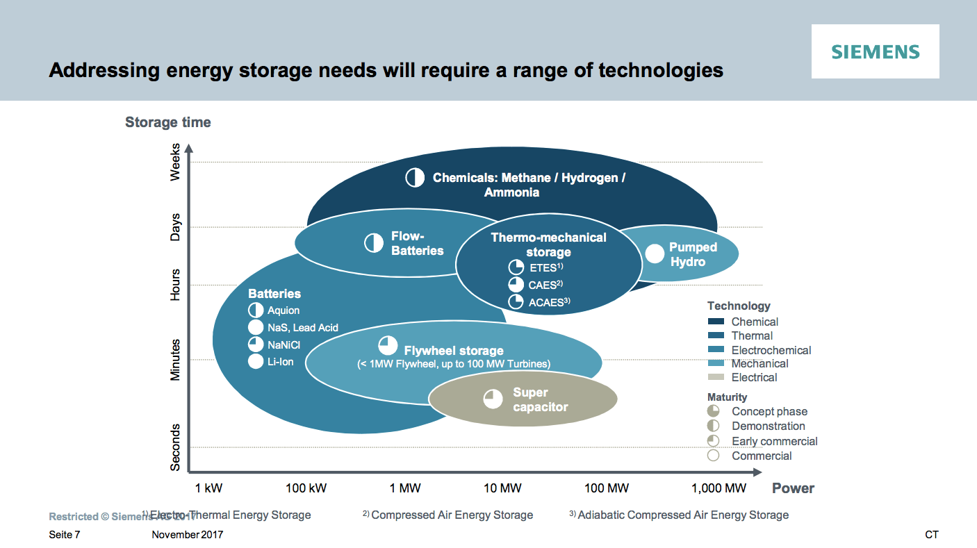 https://i2.wp.com/ammoniaindustry.com/wp-content/uploads/2018/06/Siemens-Green-Ammonia-energy-storage-technologies.png?ssl=1