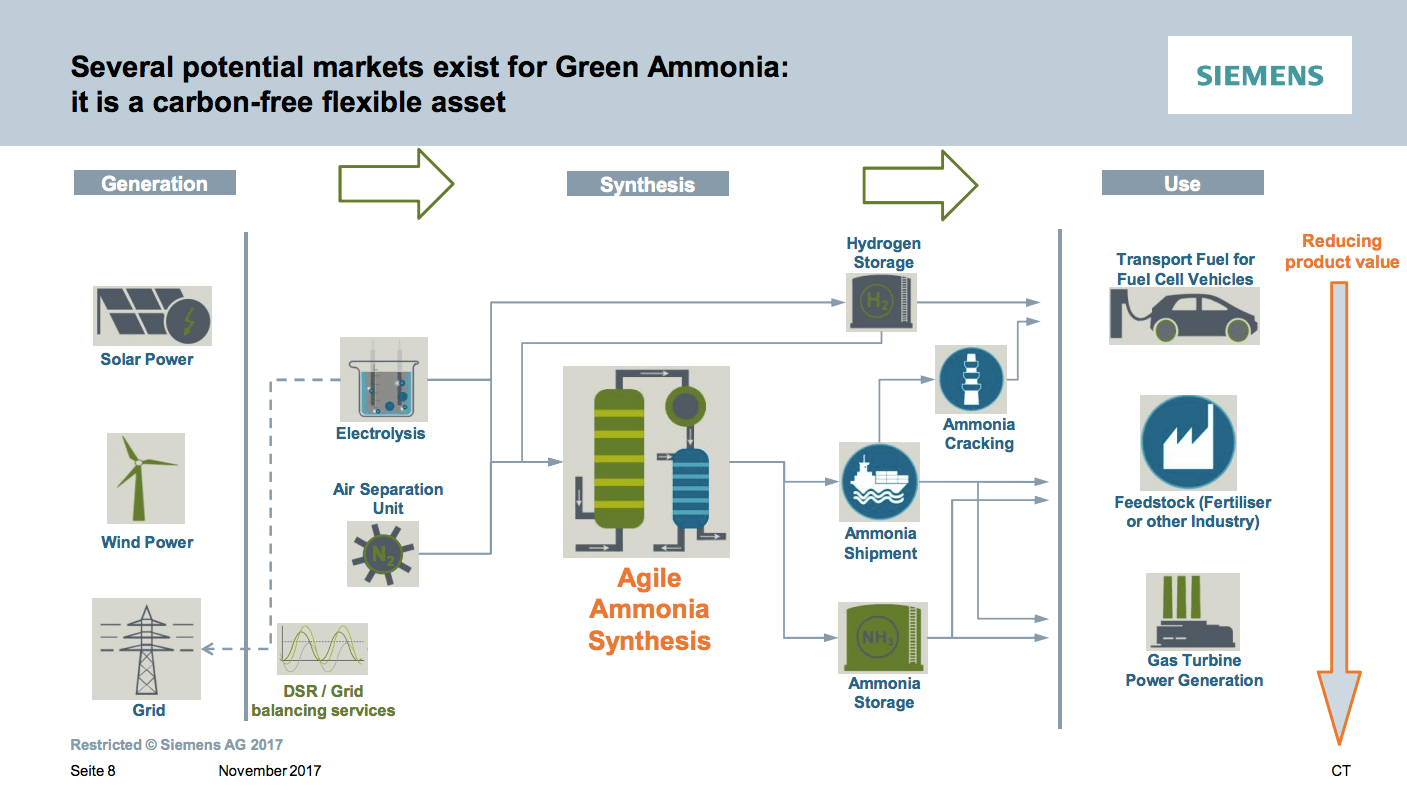 https://i2.wp.com/ammoniaindustry.com/wp-content/uploads/2018/06/Siemens-Green-Ammonia-flexible-asset.png?ssl=1