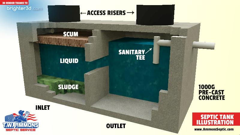 septic tank illustration - tw ammons septic service 2017