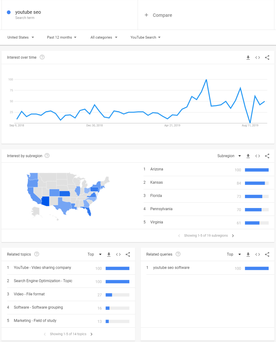 youtube-keyword-research-google-trends