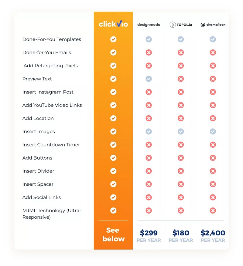 clickvio-comparison-table