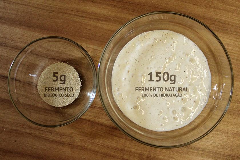 Converter receitas de pão: fermento biológico para fermento natural