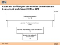 Unternehmensnachfolge 2014-2018