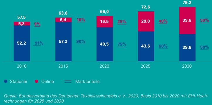 Fashion 2030 - Entwicklung der Betriebsformen