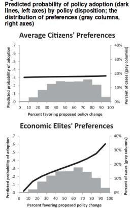 Gilens and Page (2014) p. 573