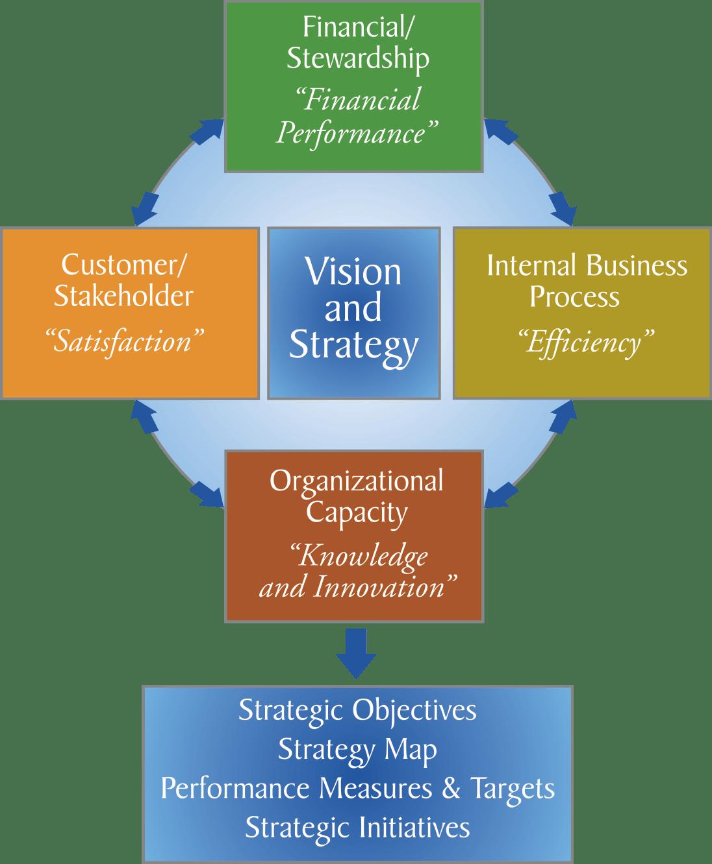 Balanced Scorecard Basics 1 Amoseries Technologies
