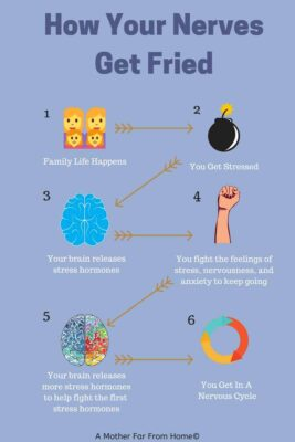 an illustration to show you you can get into a stress and nervous cycle