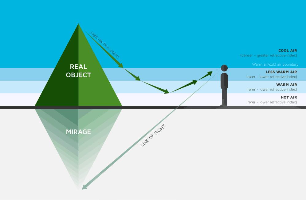 Inferior-Mirage