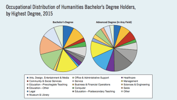 Occupational Distribution of Humanities Majors (2018)