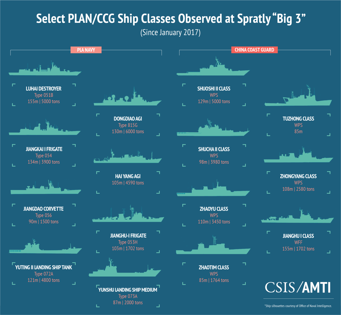 Select Plan and CCG Ship Classes Spratly Big 3 Jan 17
