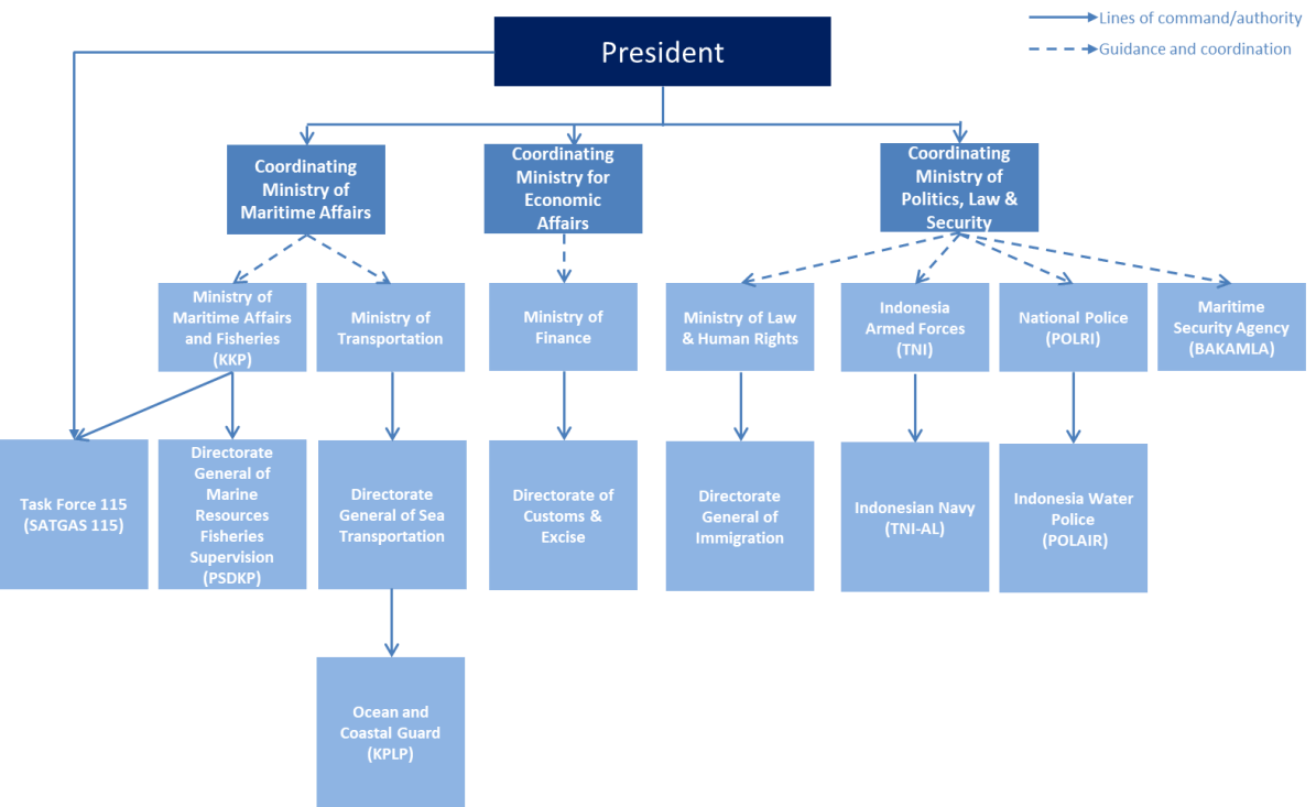 "Organizational structure of Indonesian maritime security. Source: Morris, Lyle J. and Paoli, Giacomo Persi ""A Preliminary Assessment of Indonesia's Maritime Security Threats and Capabilities,"" RR-2469, (RAND Corporation 2018), 35."