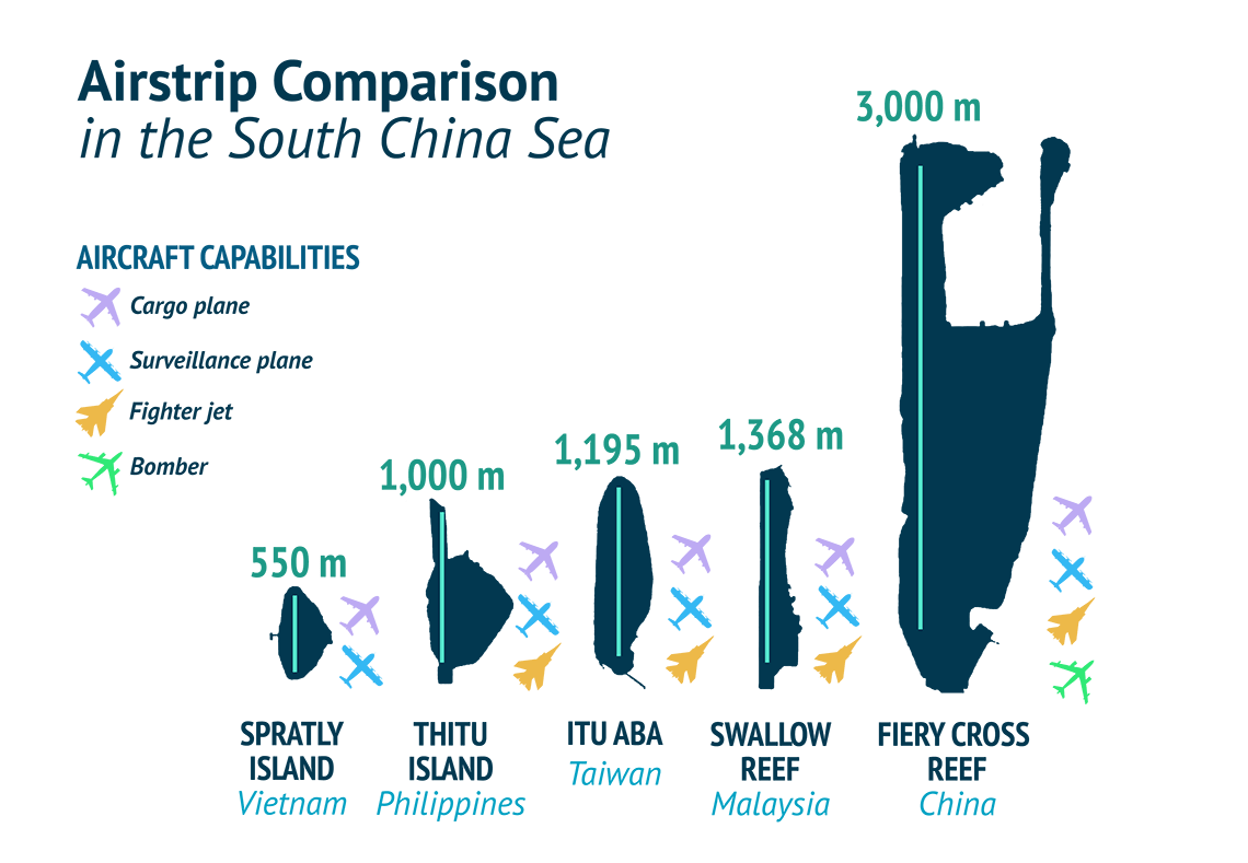 Airstrip Comparison in the South China Sea