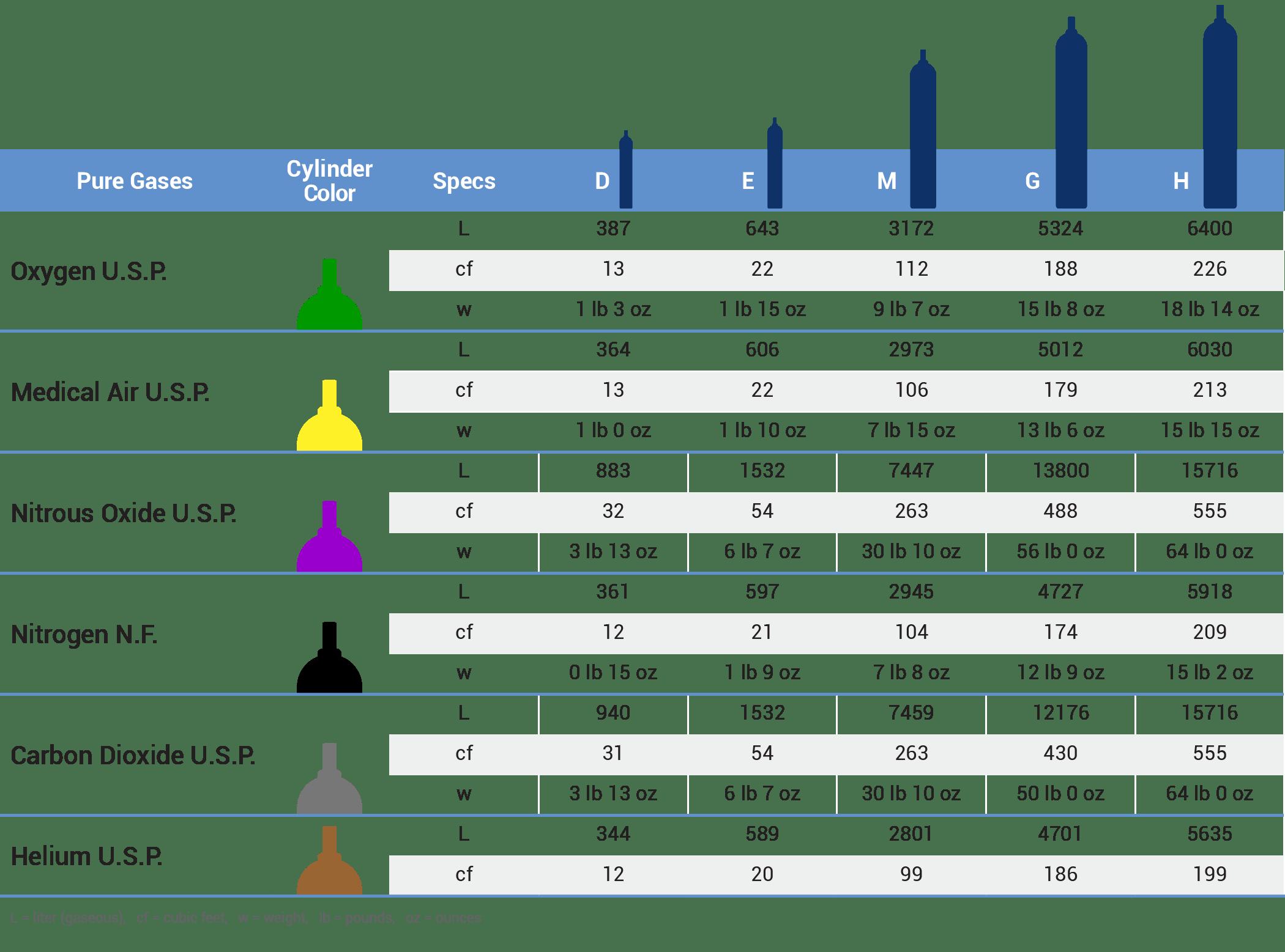 Medical Oxygen Cylinder Sizes Chart