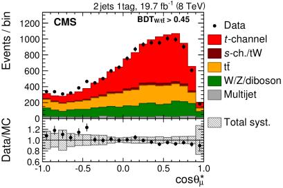 CMS-TOP-13-001_Figure_005-a