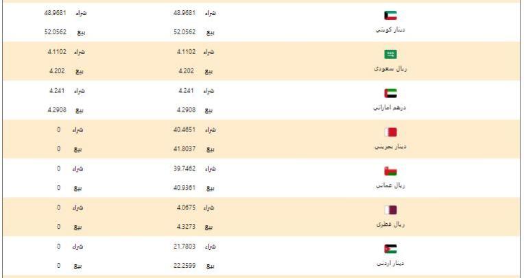 أسعار العملات العربية في البنك الأهلي