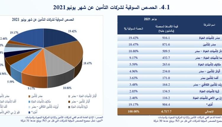 حصص أقساط شركات التأمين خلال يونيو 2021