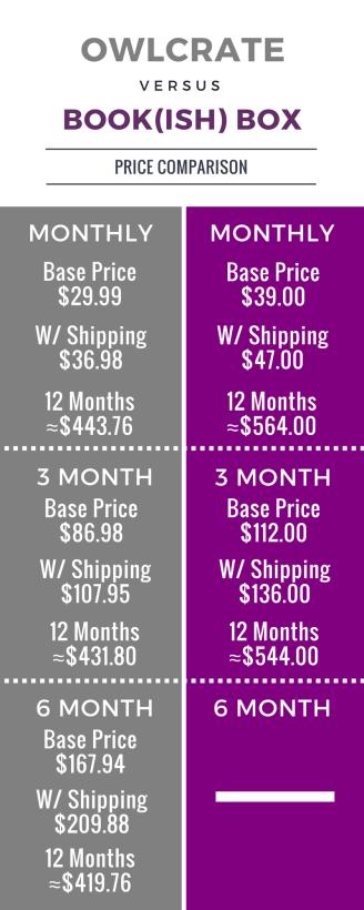 OWLCRATE BOX (YA book + Goodies) vs. BOOKISH BOX (YA Book, Goodies, + Shirt)