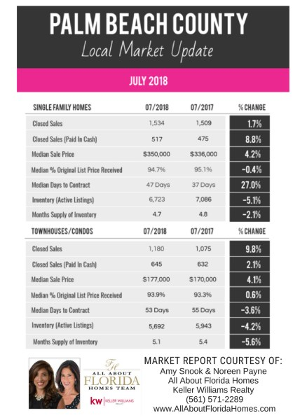 Palm Beach County Real Estate Market Reports - July 2018