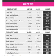 Aug 2018 real estate market Palm Bach County