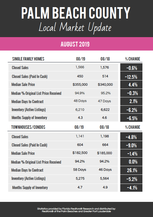 Palm Beach County Real Estate Market Report August