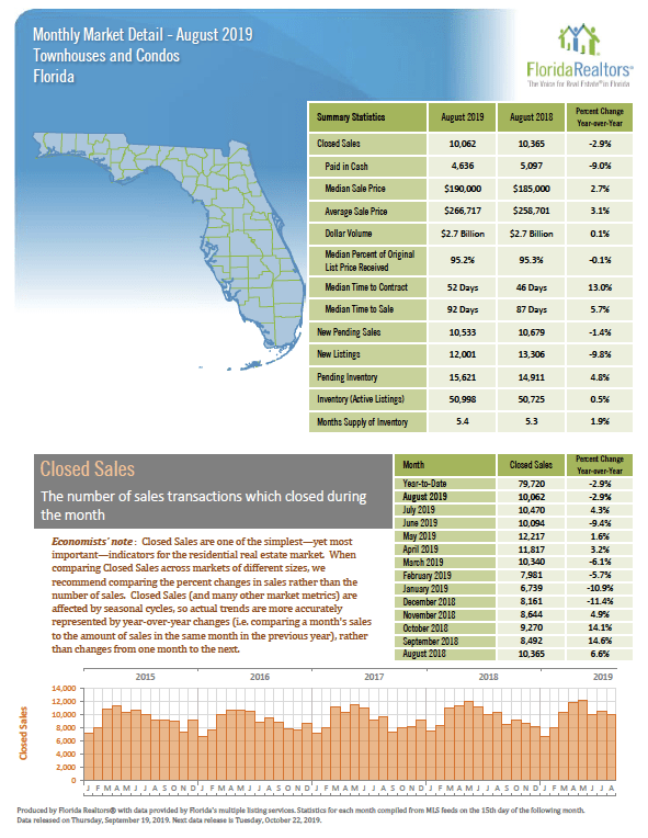 August Townhomes and Condos Florida Real Estate Market Report