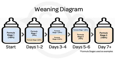weaning-breastmilk-to-formula
