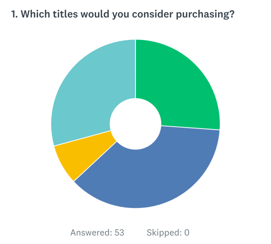 Which Titles to Purchase