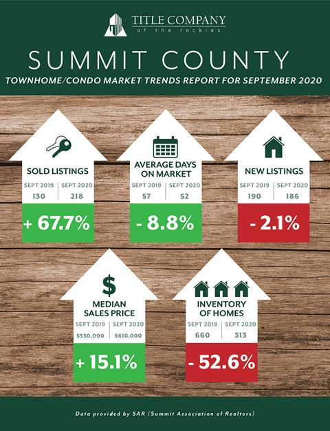 Summit county Market Stats 2020