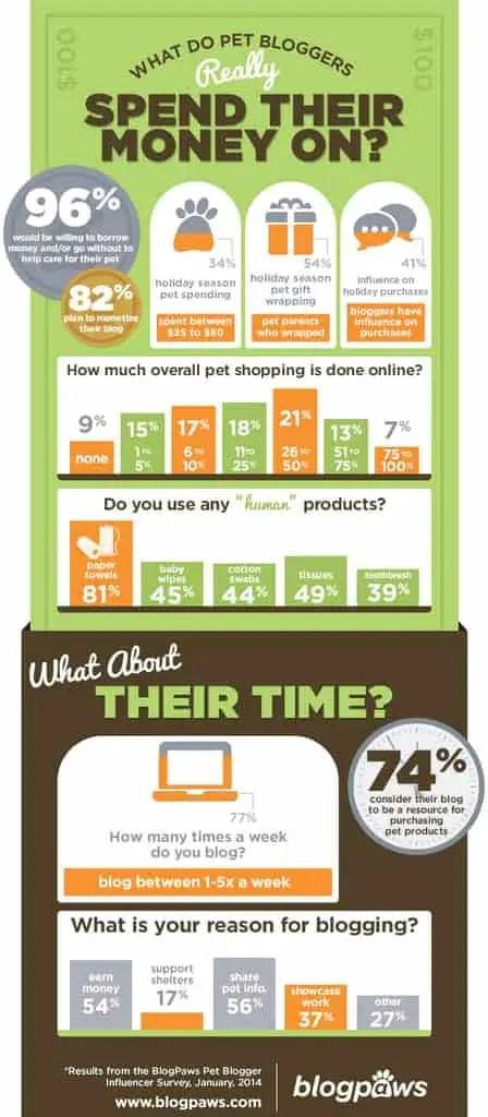 infographic_blogpaws_January2014