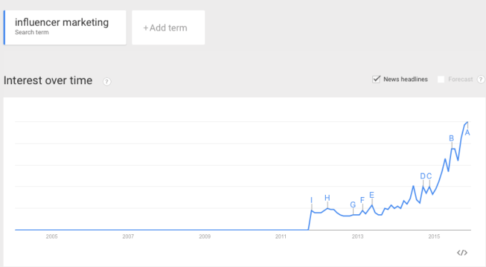Search trend for influencer marketing