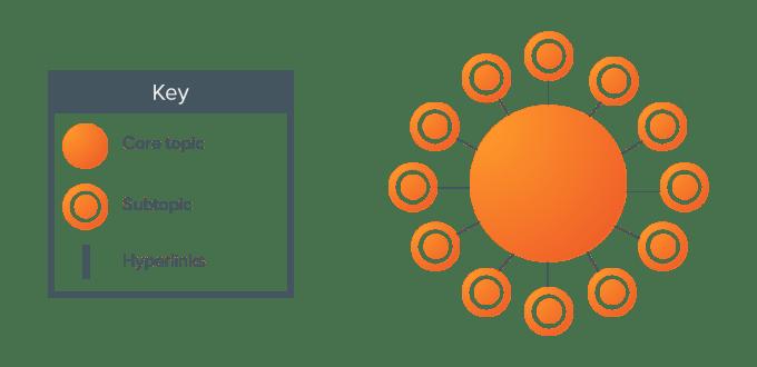 HubSpot Topic Cluster