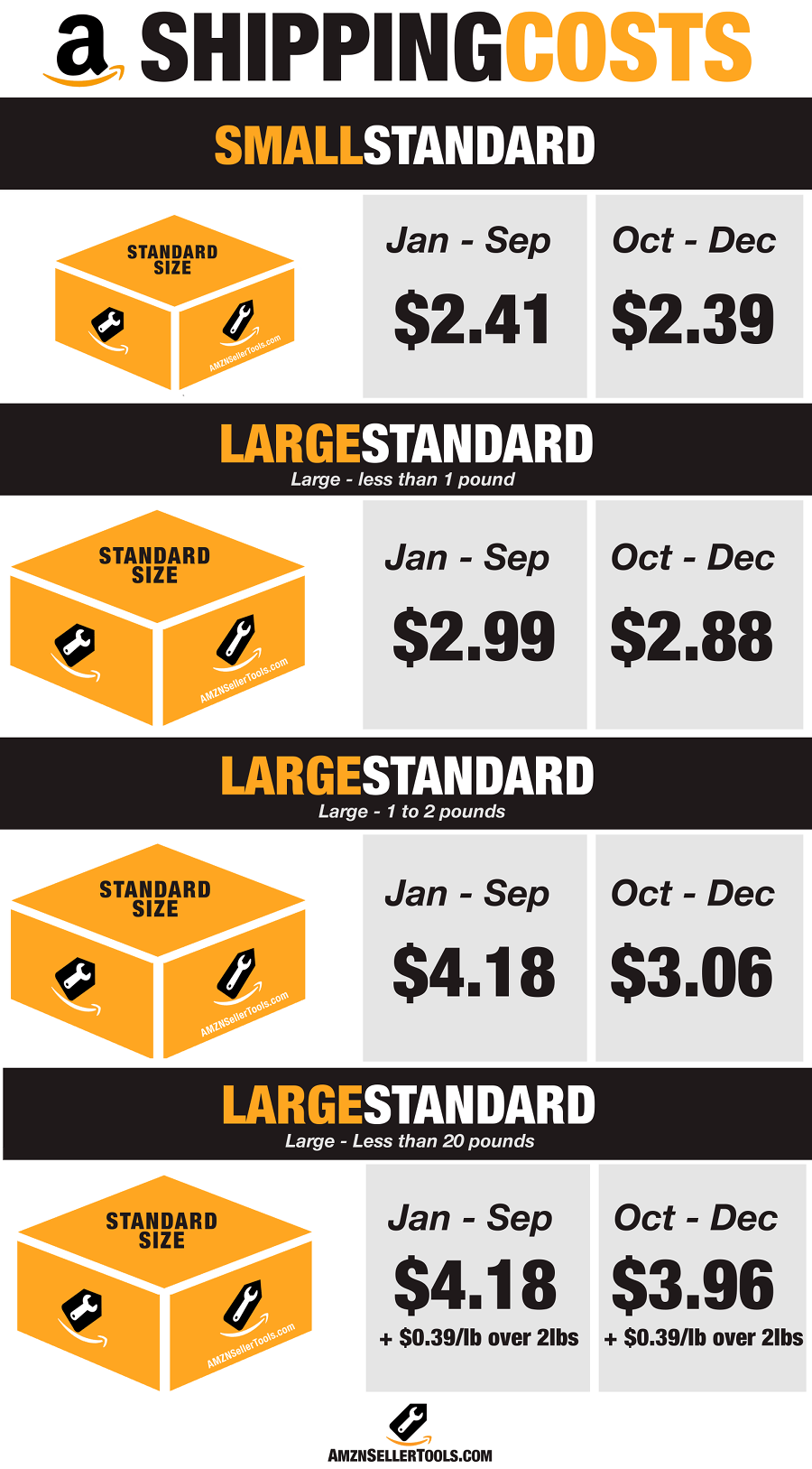 Amazon FBA Shipping Costs Standard Size
