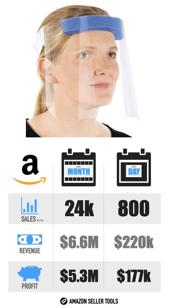 Most Successful Covid-19 Products on Amazon - #4 Face Shield infographic with Sales Volume