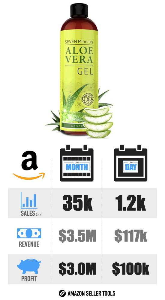 Most Profitable Products to Sell on Amazon - #14 Aloe Vera infographic with Sales Volume