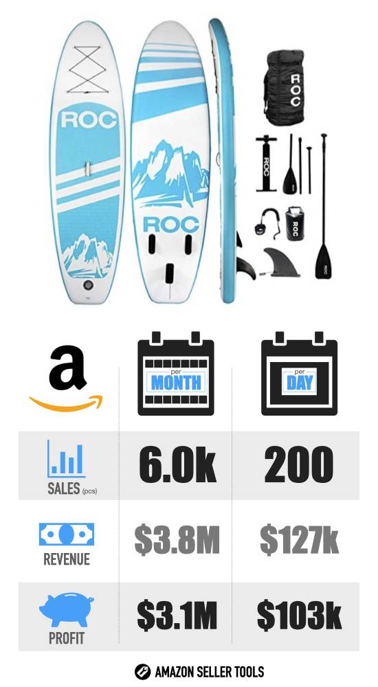 Most Profitable Products on Amazon - #12 Paddle Boards infographic with Sales Volume