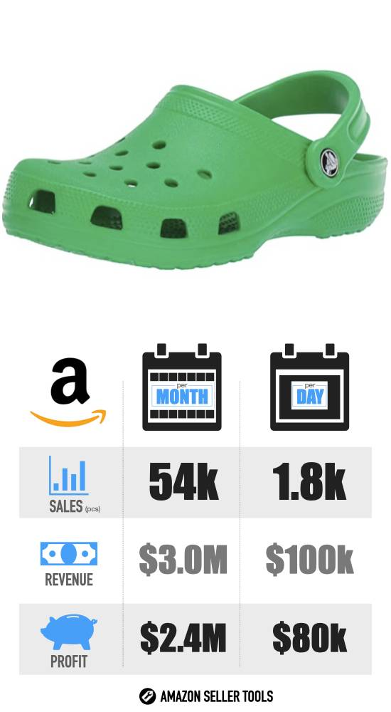 Most Profitable Amazon FBA Products - #18 Womens Crocs infographic with Sales Volume
