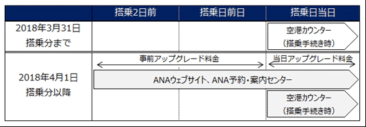 ANAプレミアムクラス アップグレード料金の変更