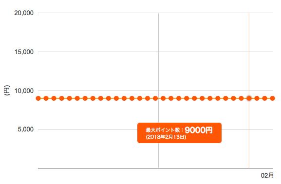三井住友VISAカード エブリプラス ポイント推移